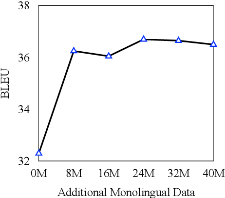 Figure 1 for Self-Training Sampling with Monolingual Data Uncertainty for Neural Machine Translation