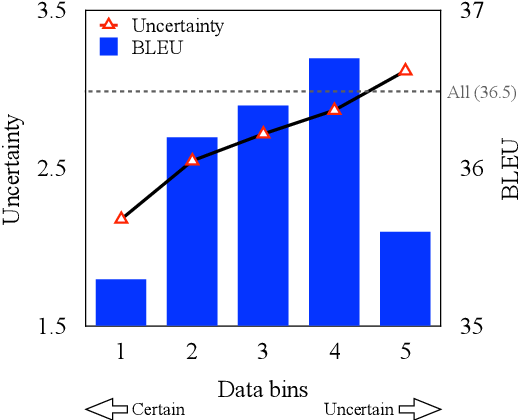 Figure 3 for Self-Training Sampling with Monolingual Data Uncertainty for Neural Machine Translation