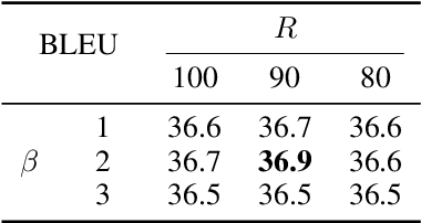 Figure 2 for Self-Training Sampling with Monolingual Data Uncertainty for Neural Machine Translation