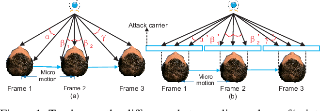 Figure 1 for Exploiting temporal and depth information for multi-frame face anti-spoofing