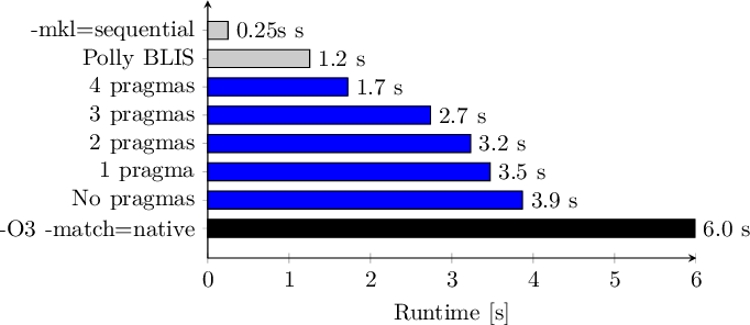 Figure 1 for Autotuning Search Space for Loop Transformations
