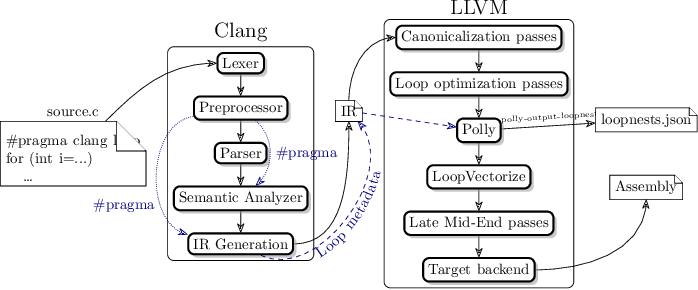 Figure 3 for Autotuning Search Space for Loop Transformations