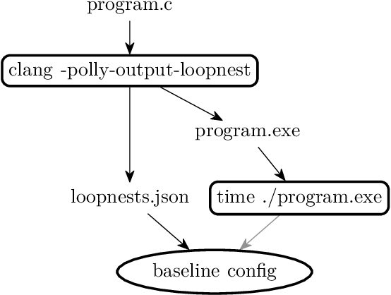 Figure 4 for Autotuning Search Space for Loop Transformations