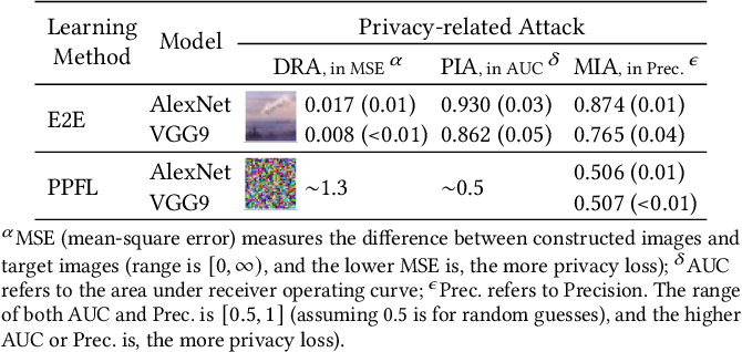 Figure 3 for PPFL: Privacy-preserving Federated Learning with Trusted Execution Environments