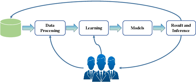 Figure 1 for A Survey of Human-in-the-loop for Machine Learning