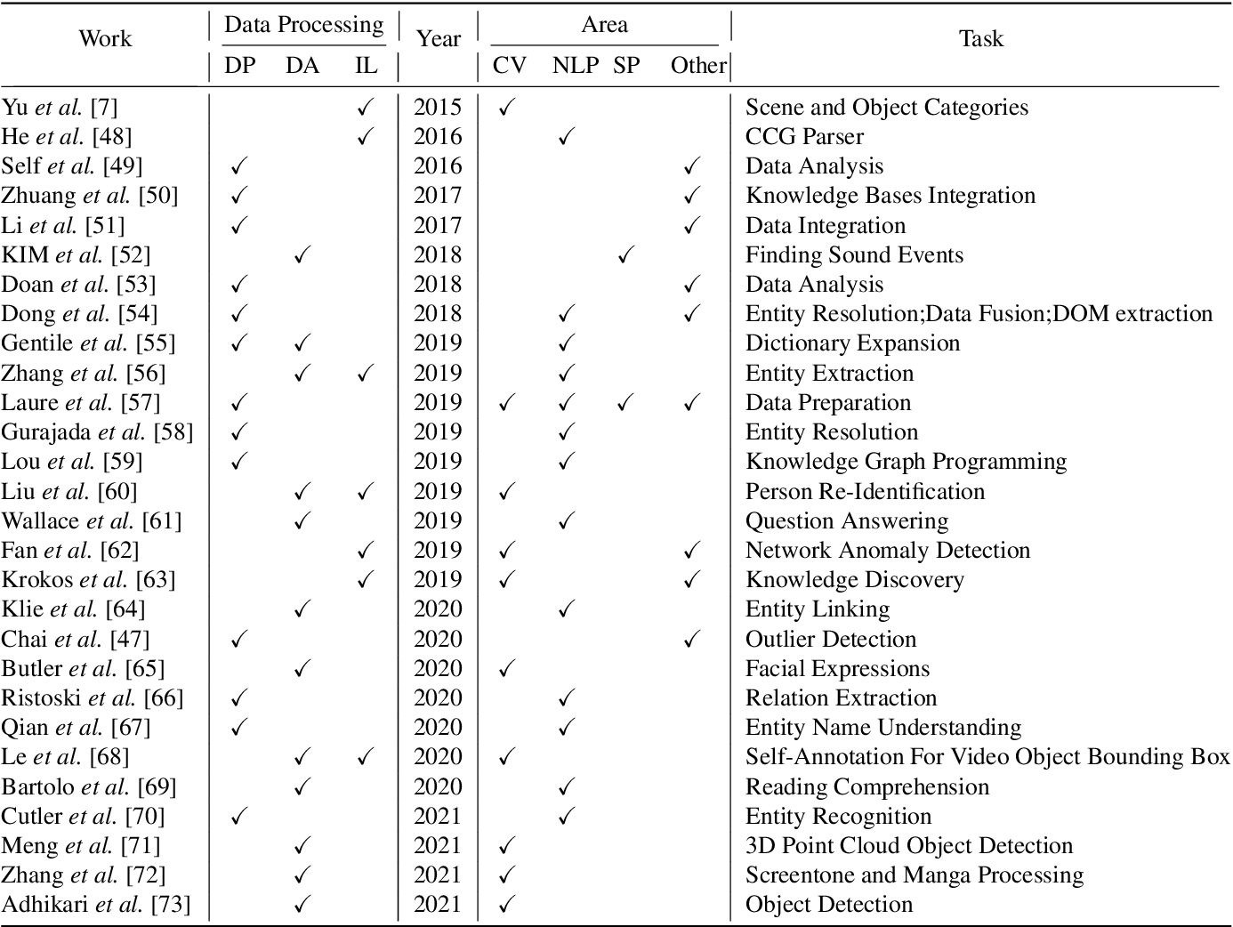 Figure 2 for A Survey of Human-in-the-loop for Machine Learning