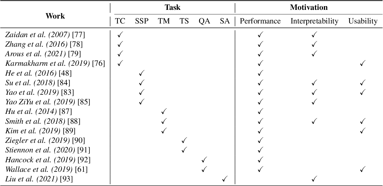 Figure 4 for A Survey of Human-in-the-loop for Machine Learning