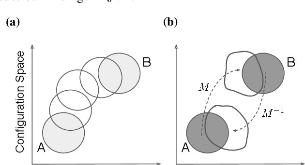 Figure 1 for Targeted free energy estimation via learned mappings