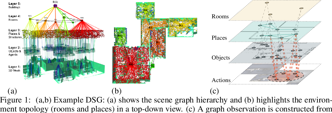 Figure 1 for Hierarchical Representations and Explicit Memory: Learning Effective Navigation Policies on 3D Scene Graphs using Graph Neural Networks