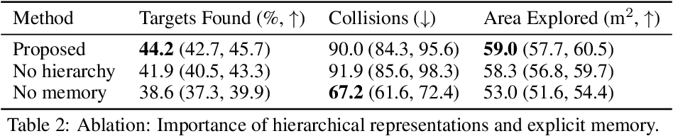Figure 4 for Hierarchical Representations and Explicit Memory: Learning Effective Navigation Policies on 3D Scene Graphs using Graph Neural Networks