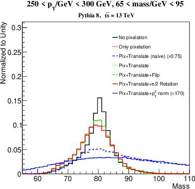 Figure 2 for Image-Based Jet Analysis