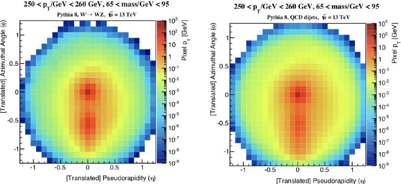 Figure 3 for Image-Based Jet Analysis