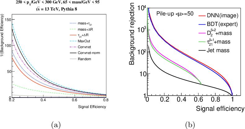 Figure 4 for Image-Based Jet Analysis