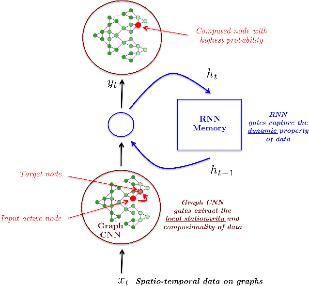 Figure 1 for Structured Sequence Modeling with Graph Convolutional Recurrent Networks