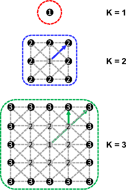 Figure 3 for Structured Sequence Modeling with Graph Convolutional Recurrent Networks
