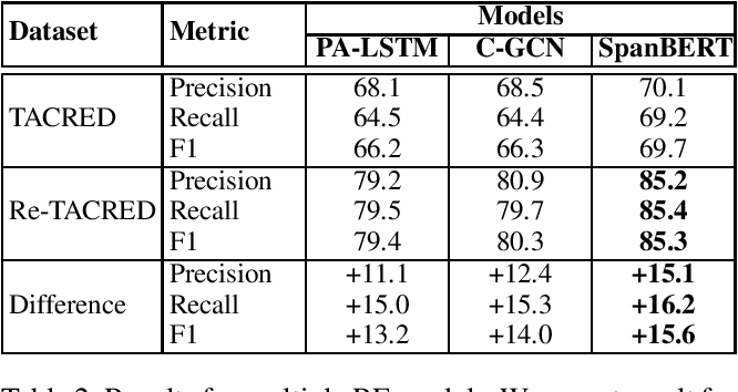 Figure 2 for Re-TACRED: Addressing Shortcomings of the TACRED Dataset