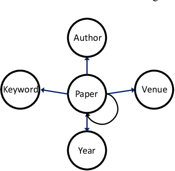 Figure 2 for Task-Guided and Path-Augmented Heterogeneous Network Embedding for Author Identification