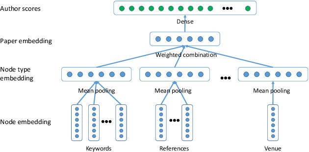 Figure 4 for Task-Guided and Path-Augmented Heterogeneous Network Embedding for Author Identification