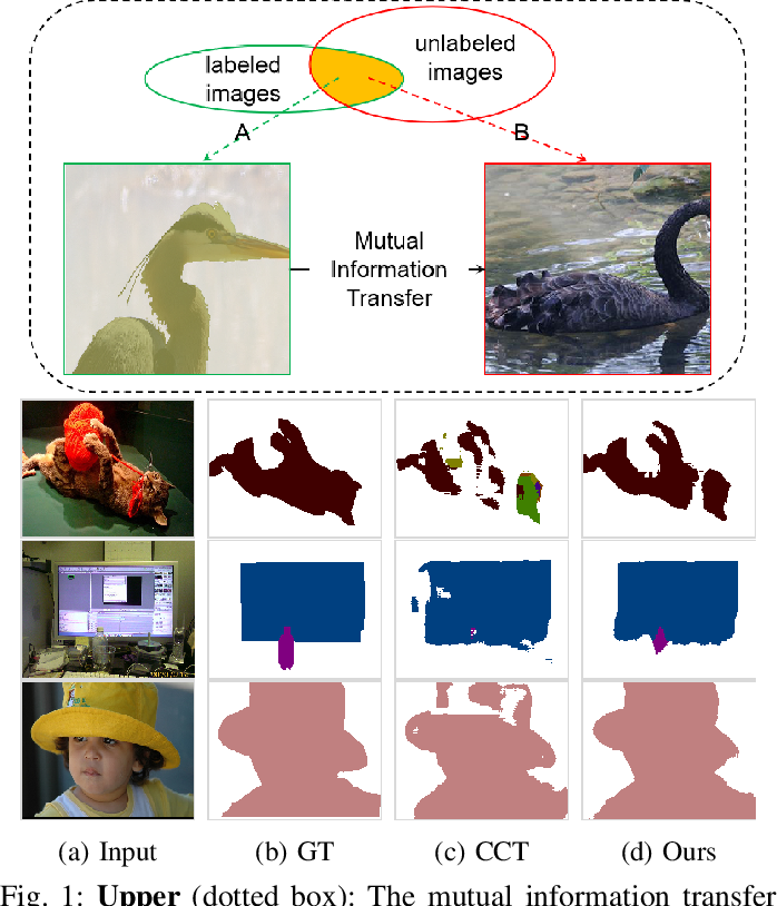 Figure 1 for GuidedMix-Net: Learning to Improve Pseudo Masks Using Labeled Images as Reference