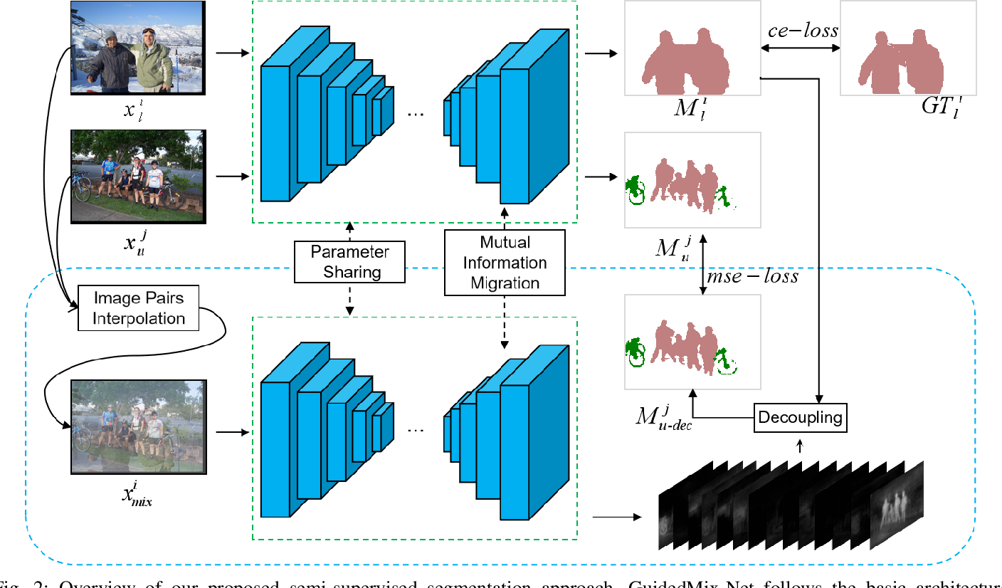 Figure 3 for GuidedMix-Net: Learning to Improve Pseudo Masks Using Labeled Images as Reference