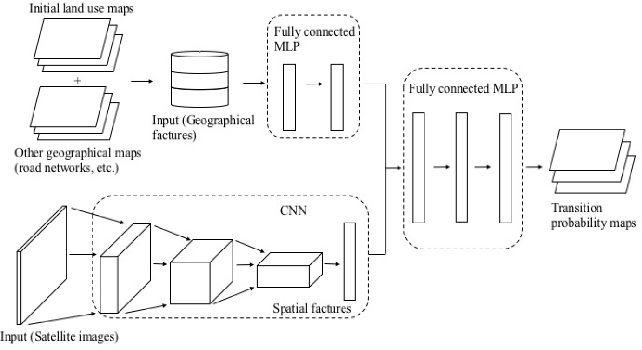 Figure 1 from Enhancement of land-use change modeling using