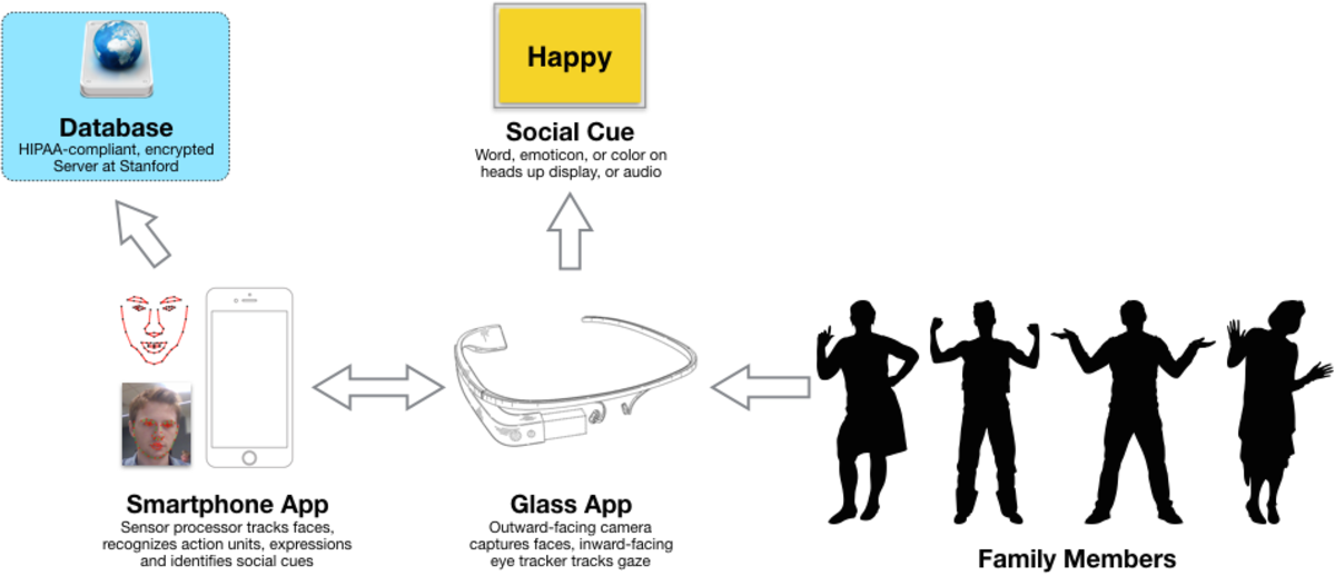 Figure 1 for A Wearable Social Interaction Aid for Children with Autism