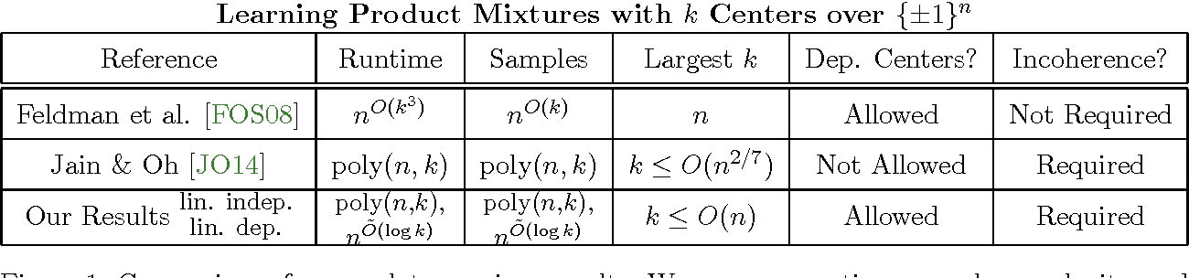 Figure 1 for Symmetric Tensor Completion from Multilinear Entries and Learning Product Mixtures over the Hypercube