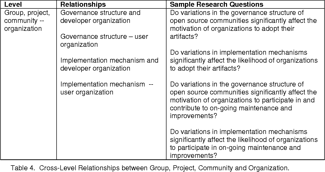 A Research Agenda For Studying Open Source I: A Multi Level .