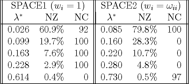 Figure 3 for A convex pseudo-likelihood framework for high dimensional partial correlation estimation with convergence guarantees