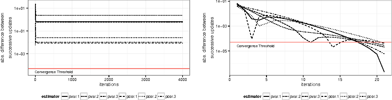 Figure 2 for A convex pseudo-likelihood framework for high dimensional partial correlation estimation with convergence guarantees