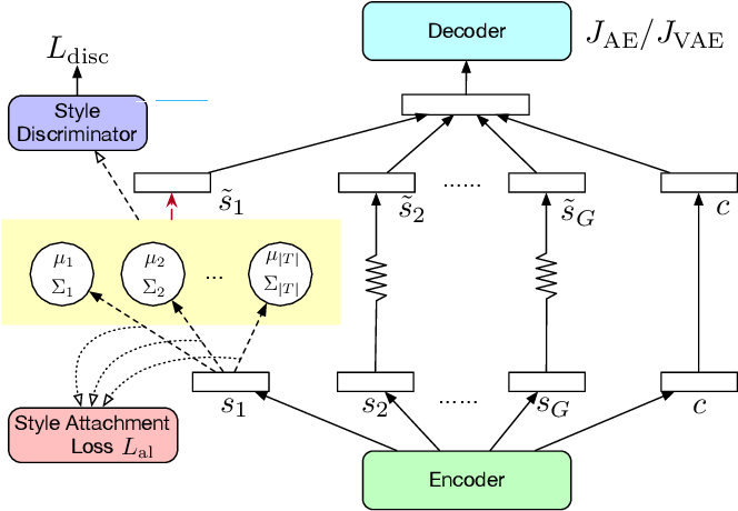 Figure 1 for Multi-type Disentanglement without Adversarial Training