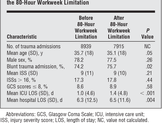 Impact Of The 80 Hour Workweek On Patient Care At A Level I Trauma Center