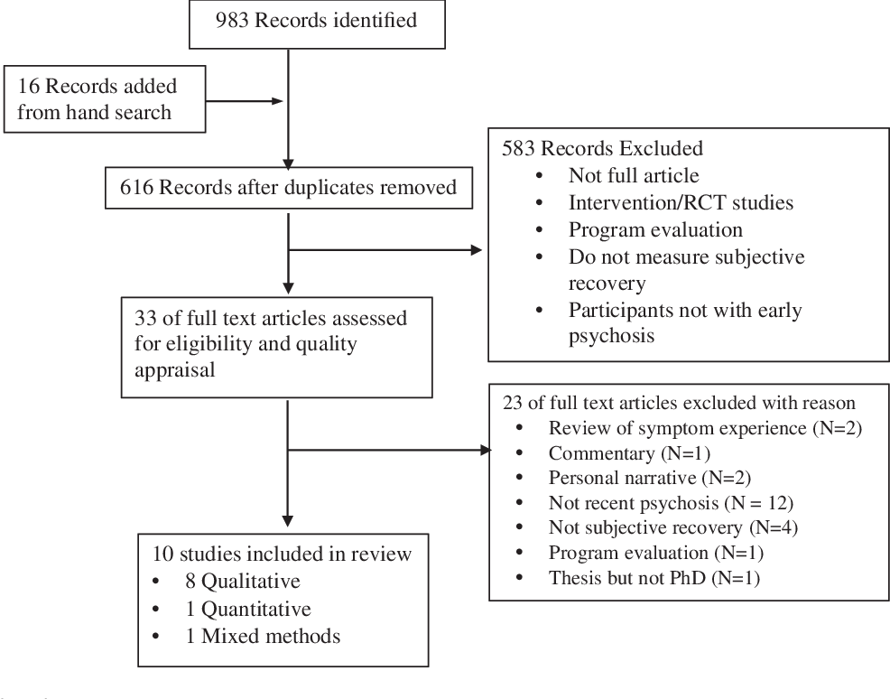 Conceptualizations of subjective recovery from recent onset