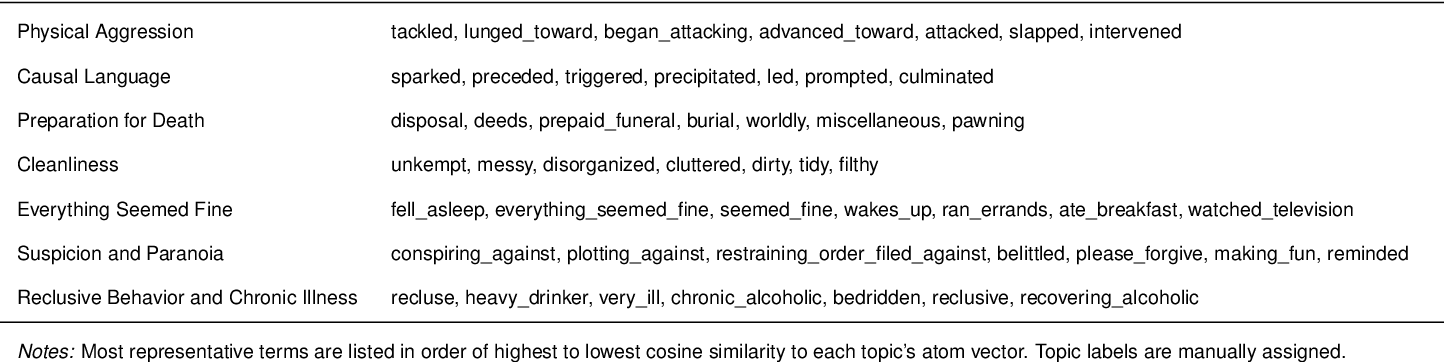 Figure 1 for Integrating topic modeling and word embedding to characterize violent deaths