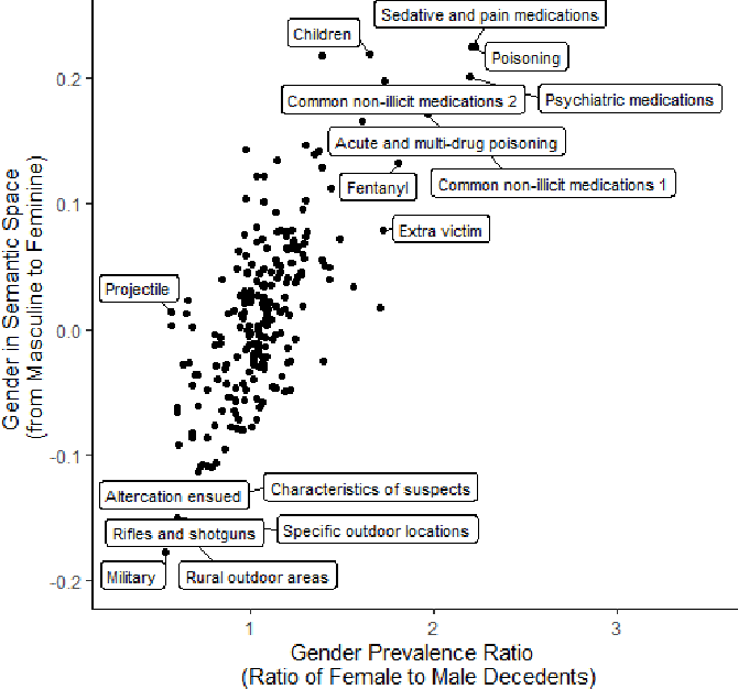 Figure 3 for Integrating topic modeling and word embedding to characterize violent deaths
