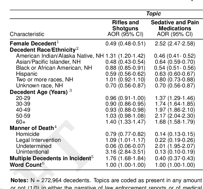Figure 4 for Integrating topic modeling and word embedding to characterize violent deaths