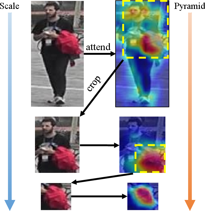Figure 1 for Person Re-identification via Attention Pyramid