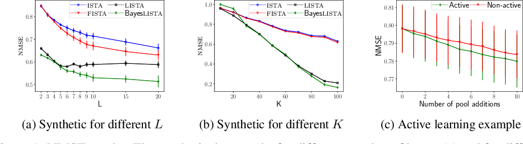 Figure 1 for Uncertainty propagation in neural networks for sparse coding