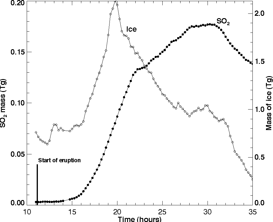 Fig. 2. Temporal development of the SO2 total column and ice mass derived from SEVIRI data.
