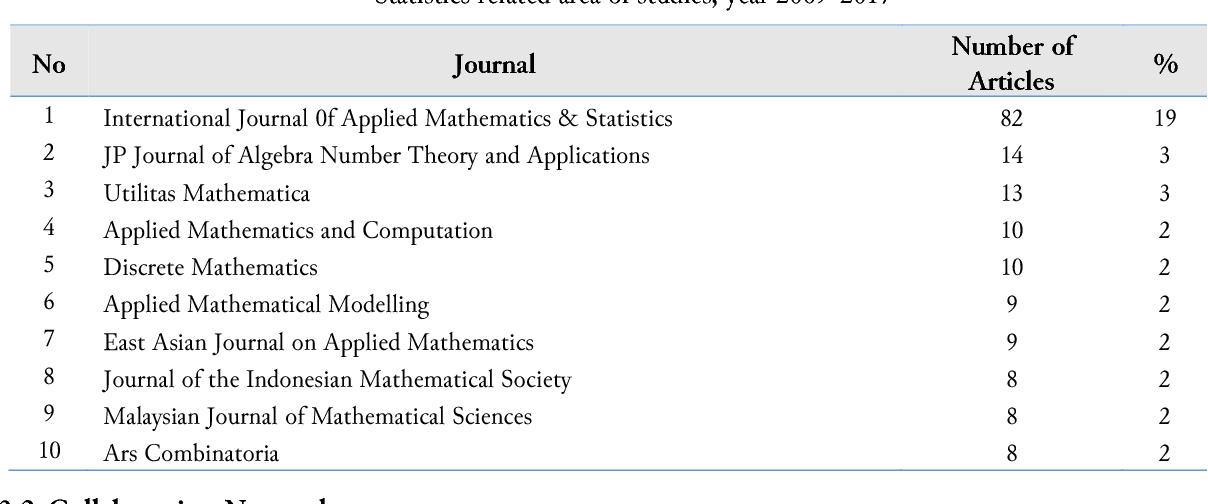 Mathematics and statistics related studies in Indonesia using co-authorship  network analysis - Semantic Scholar