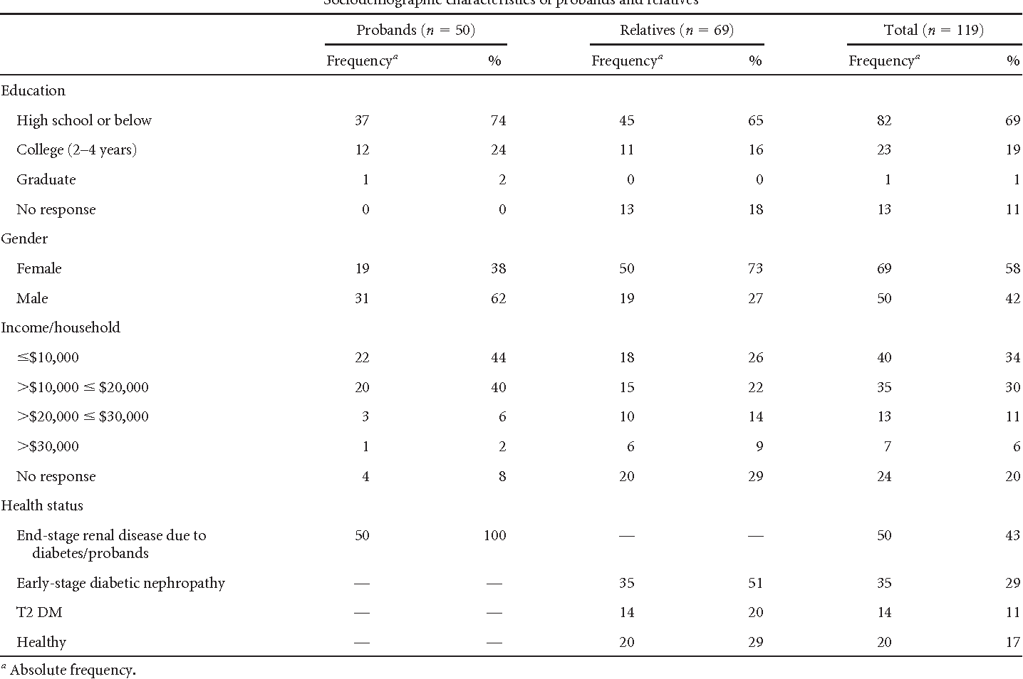 Table 3 Sociodemographic characteristics of probands and relatives