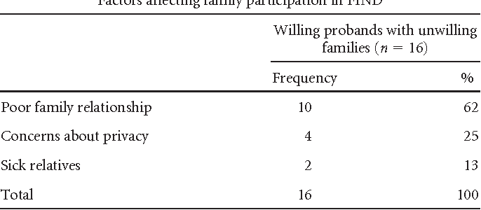 Table 4 Factors affecting family participation in FIND
