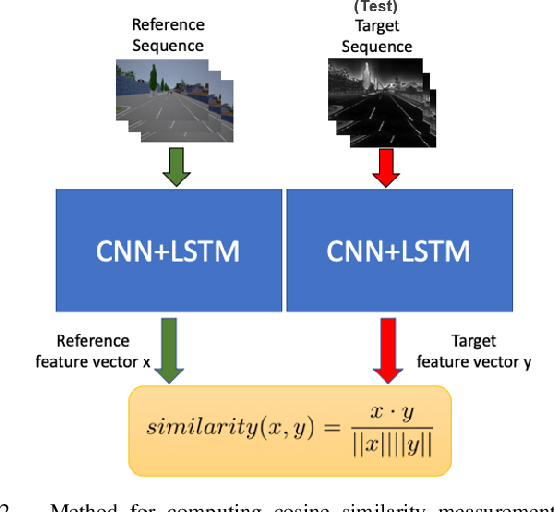 Figure 2 for Improving Generalization of Transfer Learning Across Domains Using Spatio-Temporal Features in Autonomous Driving