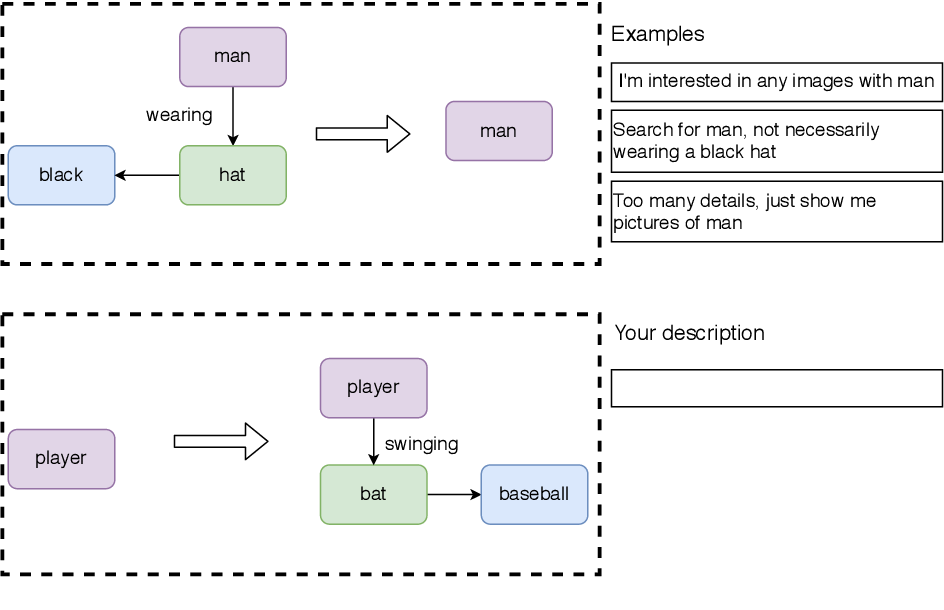 Figure 3 for Scene Graph Modification Based on Natural Language Commands