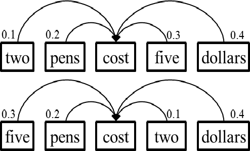 Figure 1 for Hybrid Self-Attention Network for Machine Translation