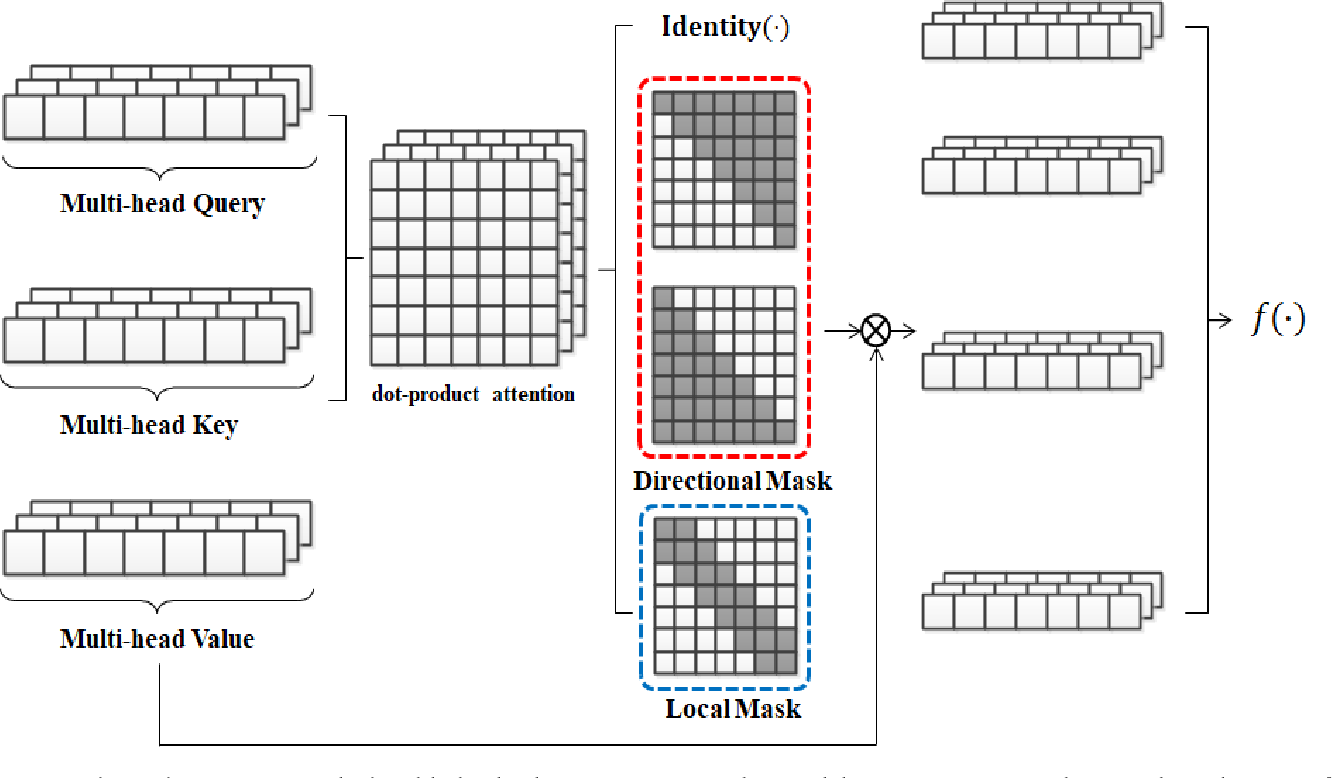 Figure 3 for Hybrid Self-Attention Network for Machine Translation