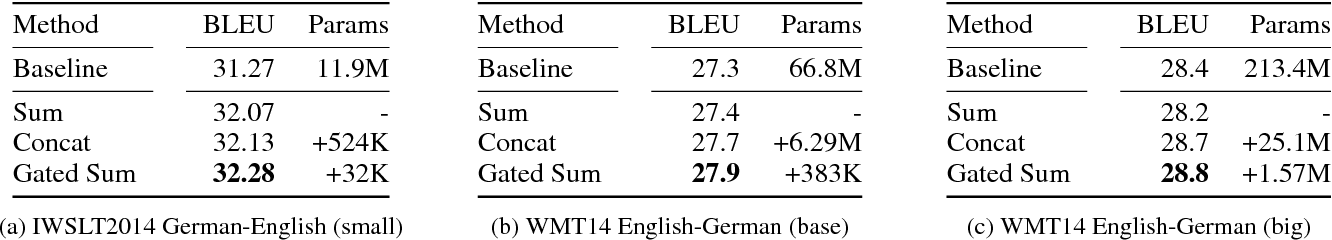 Figure 4 for Hybrid Self-Attention Network for Machine Translation