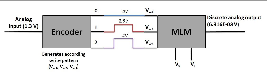 Figure 1 for Neuron inspired data encoding memristive multi-level memory cell