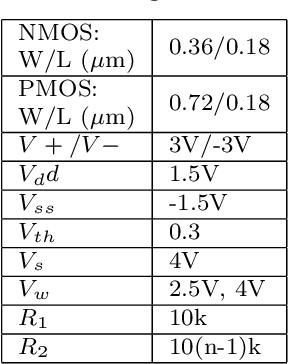 Figure 4 for Neuron inspired data encoding memristive multi-level memory cell