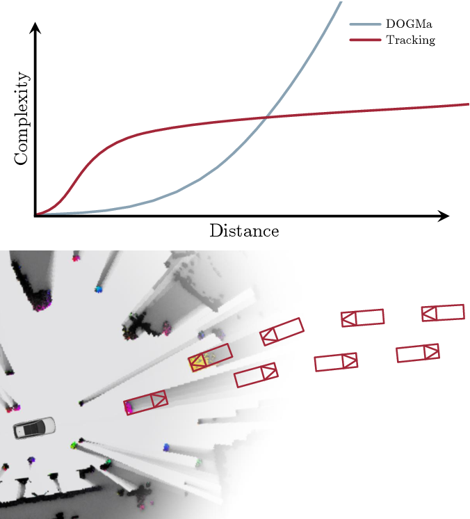 Figure 2 for Fusion of Object Tracking and Dynamic Occupancy Grid Map